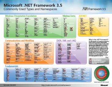 Poster .NET 3.5